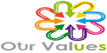 Nuneaton & Bedworth Council Values