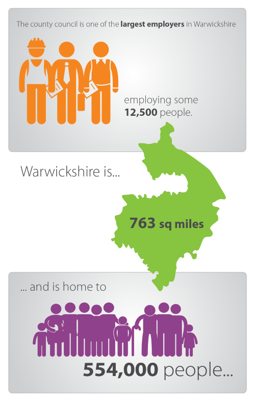 Warwickshire County Council Jobs Wmjobs